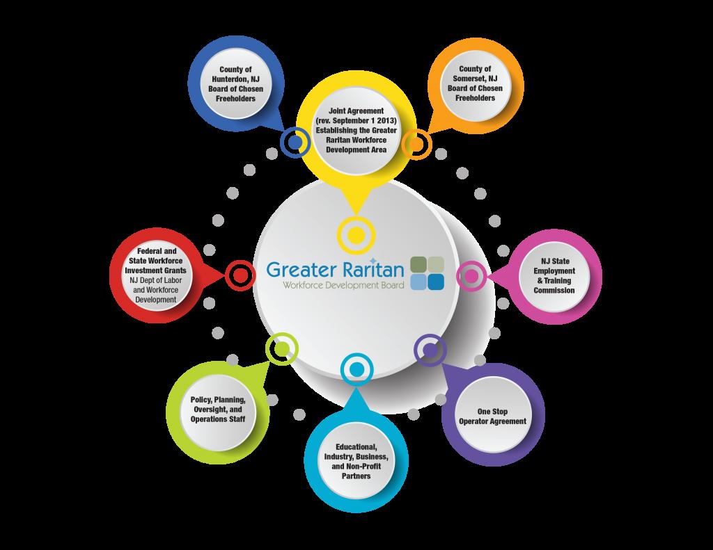 Overview - Greater Raritan
